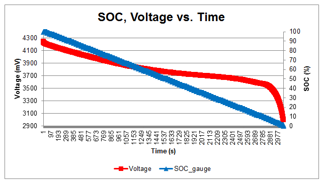 Figure 1: Graph of SOC, voltage against time