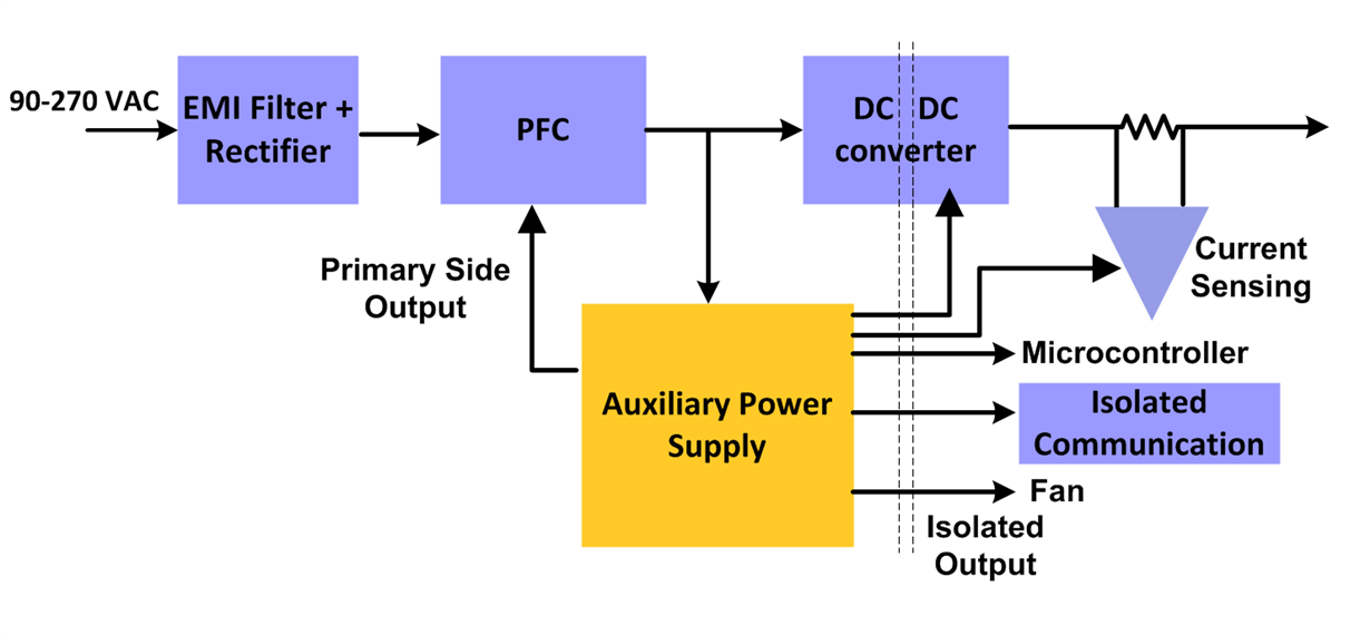 Common Challenges When Choosing The Auxiliary Power Supply For Your Server Psu