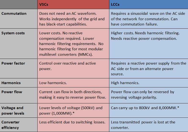 Exploring high-voltage transmission – part 2, voltage-source