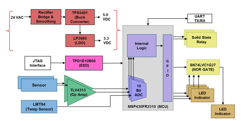 Predictive maintenance solutions for HVAC filter replacement – part 1 -  Industrial - Technical articles - TI E2E support forumsTI E2E support forums - Texas Instruments