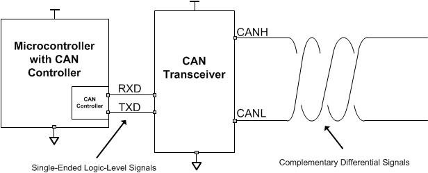 What do CAN bus signals look like? - Industrial - Technical articles