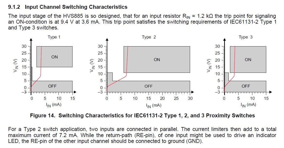 SN65HVS885EVM: tidu196a document can be support IEC 61131-2