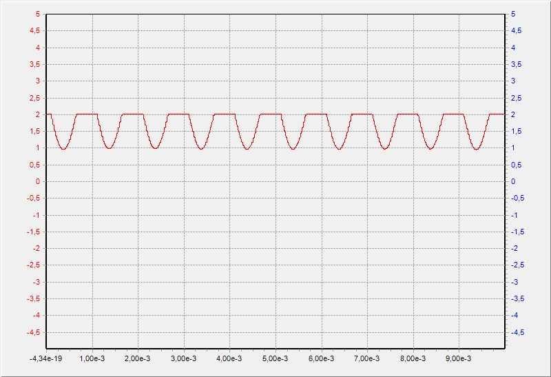 MSP430FR5994: IIR bandpass filter does not work - MSP low