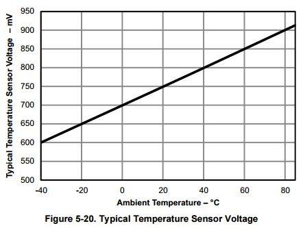 Resolved] MSP430FR5867 - MSP low-power microcontroller forum