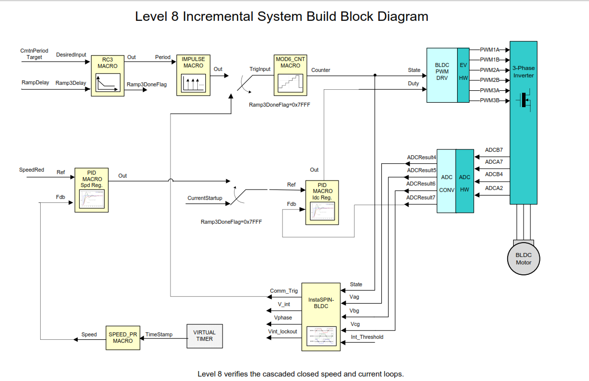 Visio School Diagrams Product Wiring Diagram Template System Build Block Maker C2000 32 Bit Microcontrollers Rh E2e Ti Com Templates Bubble