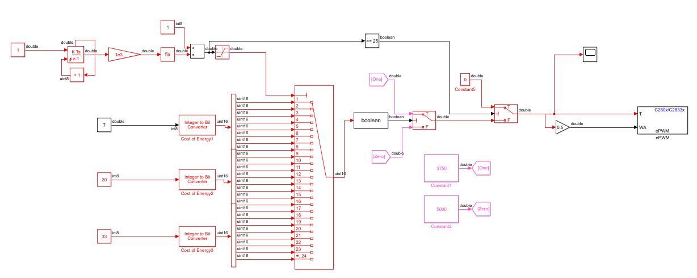 CCS/TMDSCNCD28335: C2000 eCAP and ePWM interference/issues - C2000