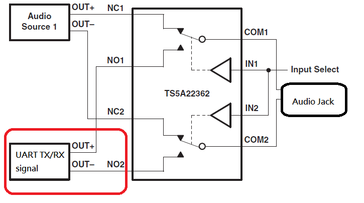 Resolved] Does TS5A22362 support UART TX/RX signal