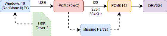 PCM2707C: How to make it work for 32bit 384KHz audio while