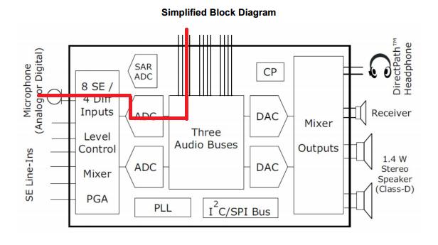 For TLV320AIC3212 I2S gain setting - Audio forum - Audio - TI E2E