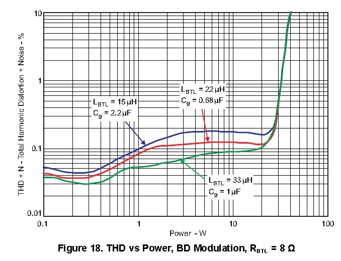 confusion tpa3116 lc filter design - audio amplifiers forum - audio amplifiers
