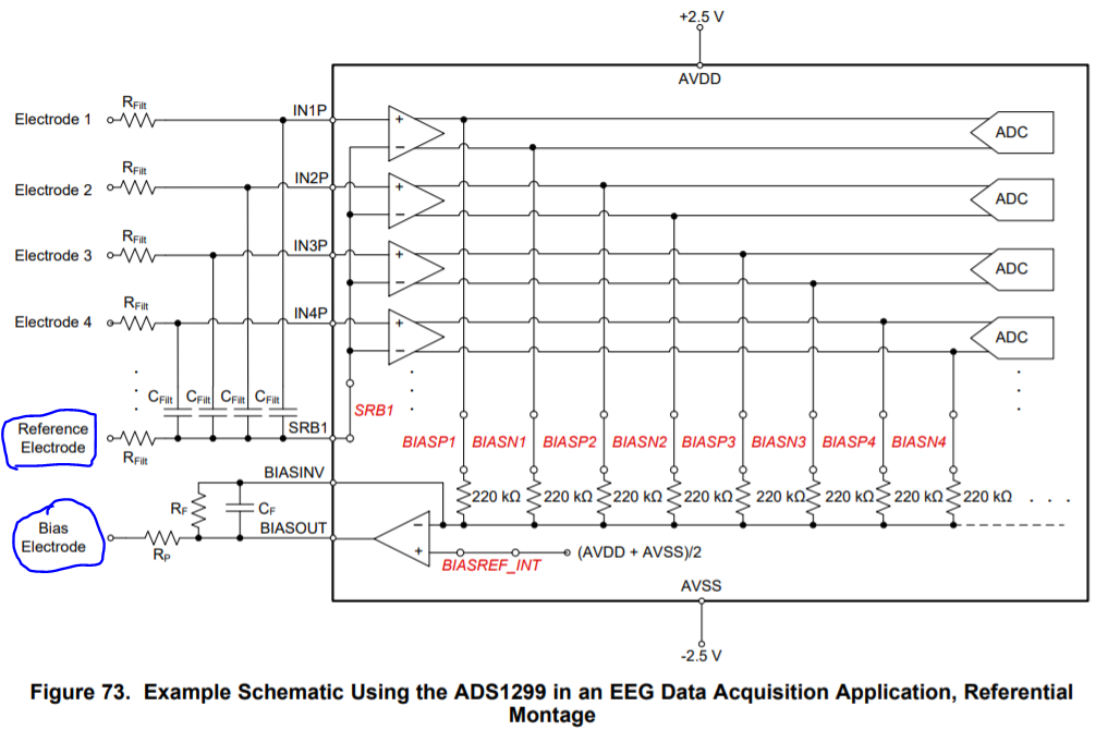 ADS1299: BIASIN connection in single-ended mode - Data