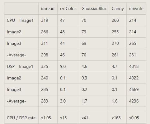 Resolved] Linux/TMDSEVM572X: OpenCV performance with DSP has strange