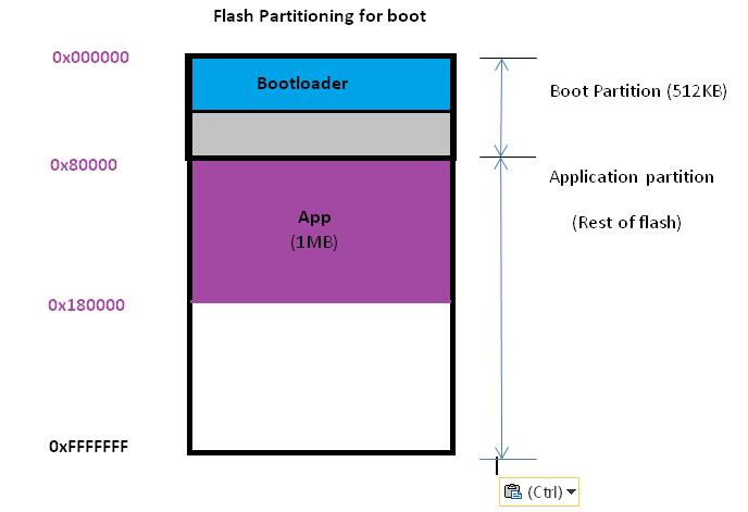 RTOS/AM4379: About AM437 RTOS - QSPI flash - Processors