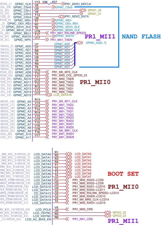 Resolved] Linux/AM3359: AM335x Linux PRU-ICSS Ethernet