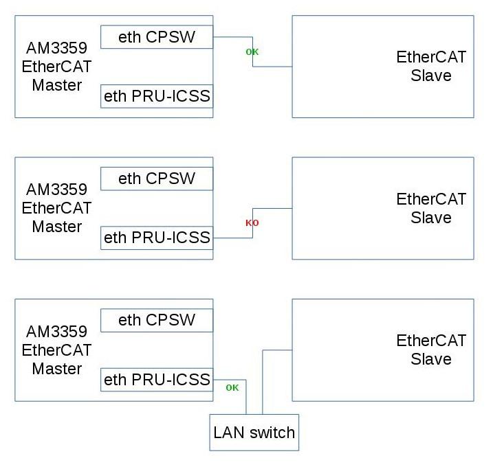 AM335x PRU-ICSS Ethernet fails as EtherCAT Master - Processors forum