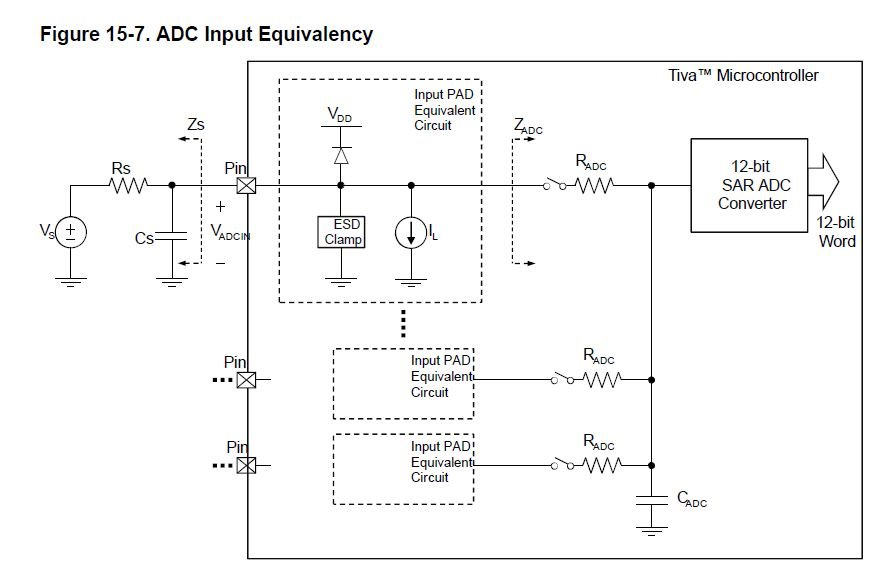 Resolved] TM4C1294NCPDT: Proper ADC signal conditioning with ... on