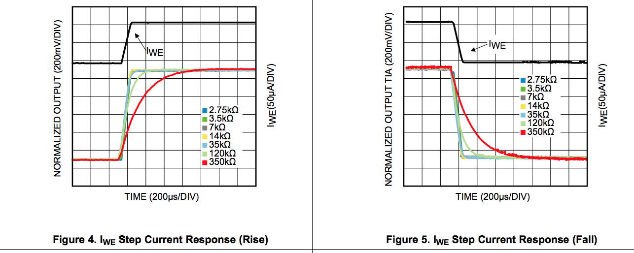 resolved  response time of lmp91000 - precision amplifiers forum - precision amplifiers