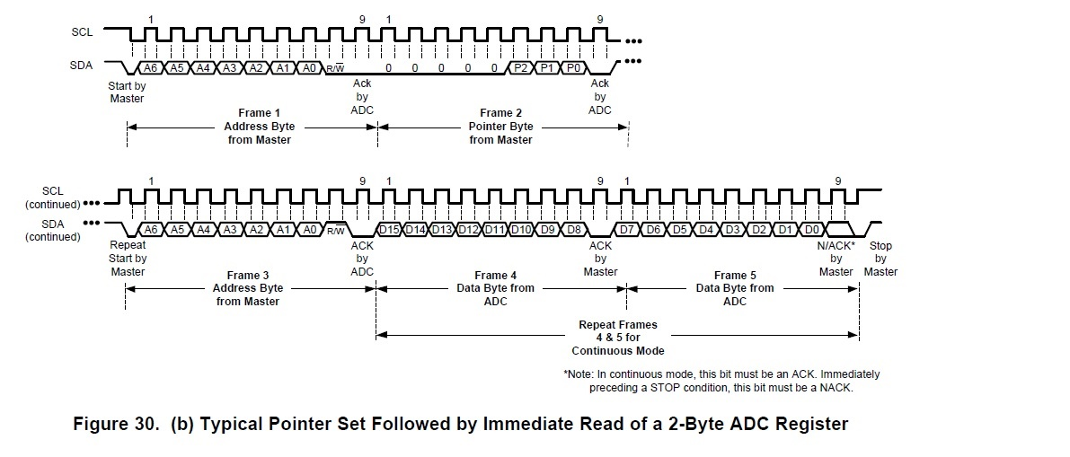 ADC081C027: Programming the ADC081C027 - Data converters forum
