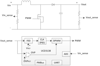 A UCD3138-controlled boost converter block diagram