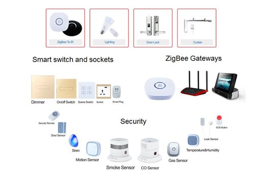 How Feibit Uses Ti Zigbee 174 Technology To Bring The Iot