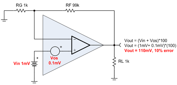 u201ctrust  but verify u201d spice model accuracy  part 5  input offset voltage and open