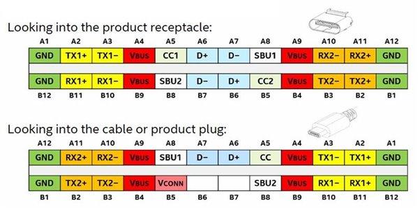 usb type c (usb2.0) wiring  eevblog