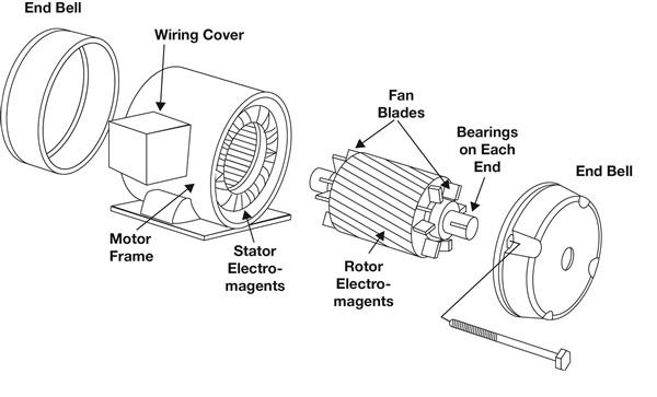 Electric Motor Bearing Failure Analysis Best Wallpapers