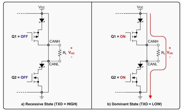 CAN driver output stage
