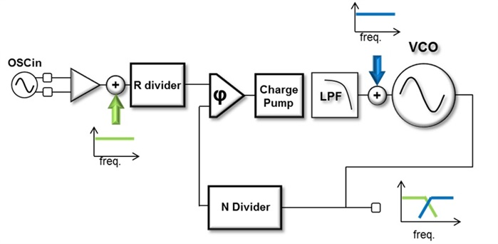 how to estimate the phase noise of a pll with basic datasheet specifications