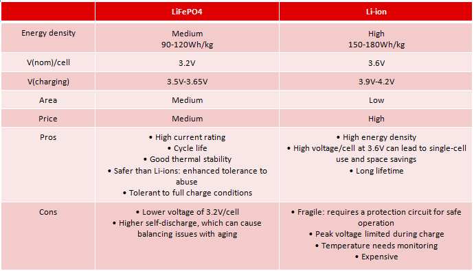 Is a LiFePO4 or Lithium-ion battery better for eCall ... | 690 x 395 png 18kB