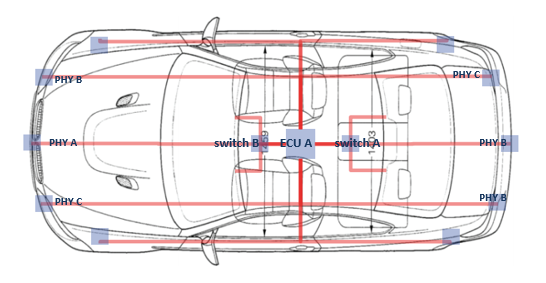 Image Result For Automotive Etherneta