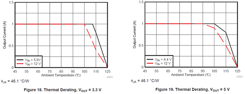 decoding power module derating curves - power house - blogs