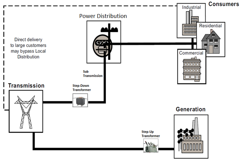 glimpse in to electrical grid  u2013 part 2  power generation