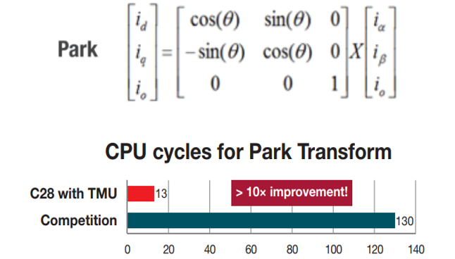 Cycle scavenging on C2000™ MCUs, part 5: TMU and CLA - Industrial
