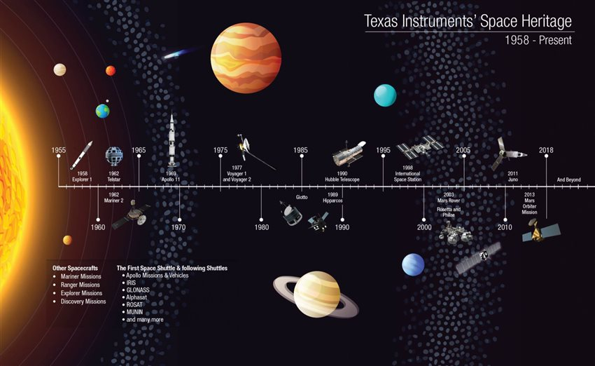 texas-instruments-space-heritage