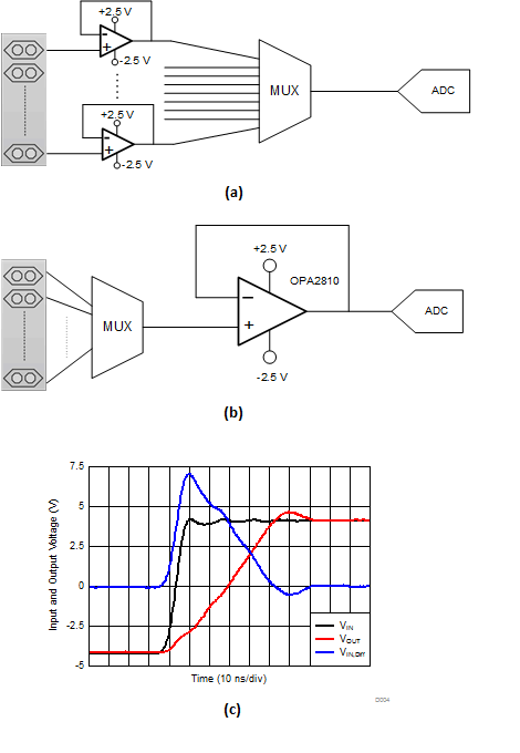 what are the advantages of using jfet-input amplifiers in high-speed applications