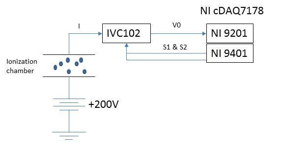 IVC102 reset-and-integrate measurement: - Amplifiers forum