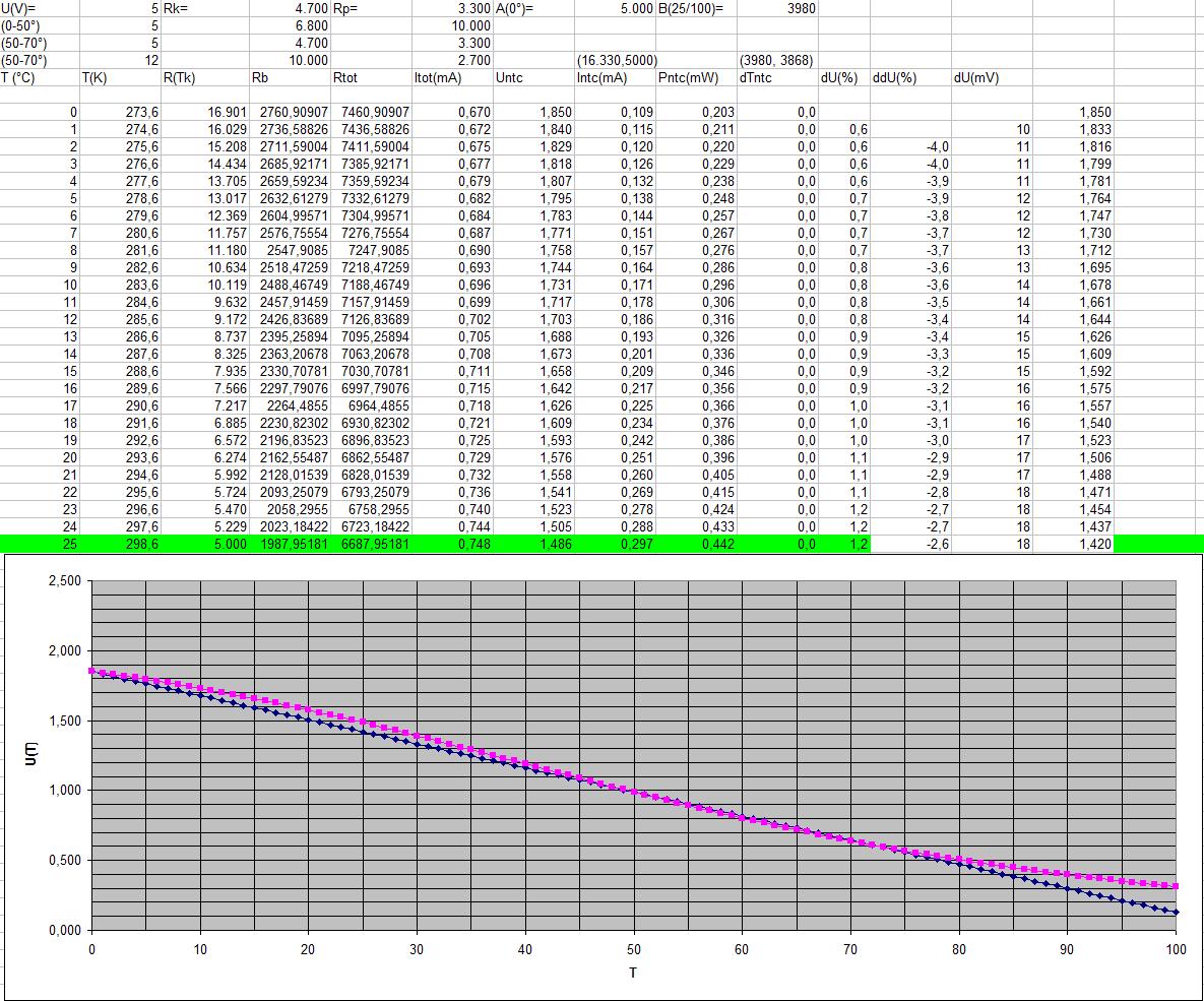 External temperature sensor in ez430 rf2500 msp low for 10k ntc table