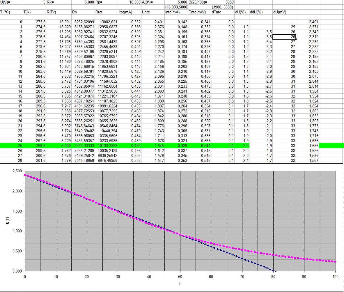 external temperature sensor in ez430 rf2500 - MSP low-power