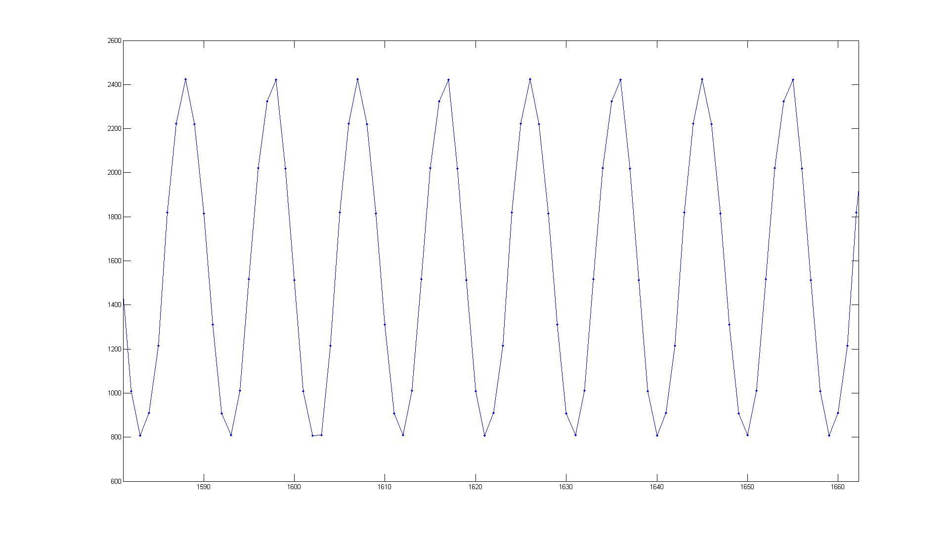 resolved  sampling rate - msp low-power microcontroller forum