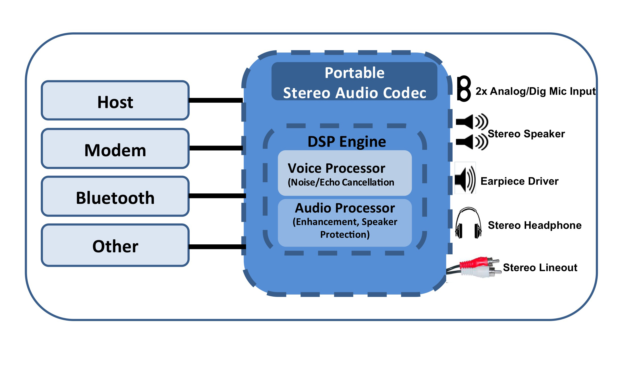 Introducing The Tlv320aic3262 Stereo Audio Codec A Device