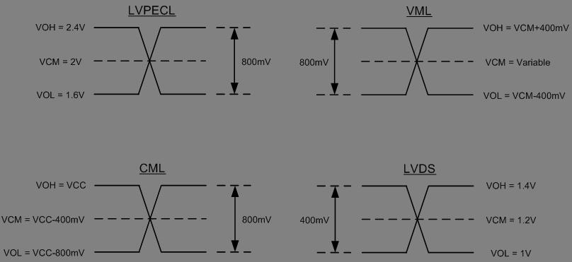 Get Connected: Interfacing between LVPECL, VML, CML, LVDS