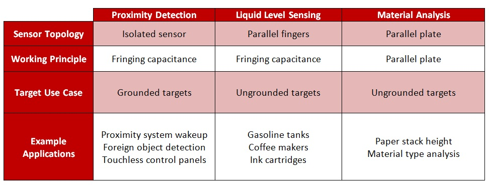 What are you sensing Capacitive sensing for proximity