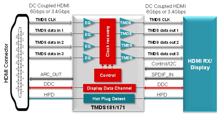 How To Select The Right Retimer For Hdmi 2 0 Applications - Analog Wire - Blogs