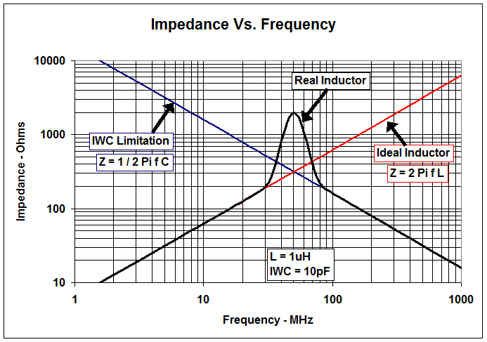 When to use an RF choke vs an inductor - Analog - Technical articles