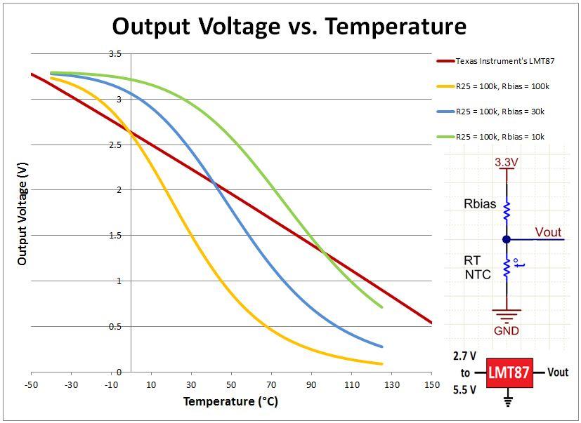 ditch the ntc thermistor  use an analog temp sensor