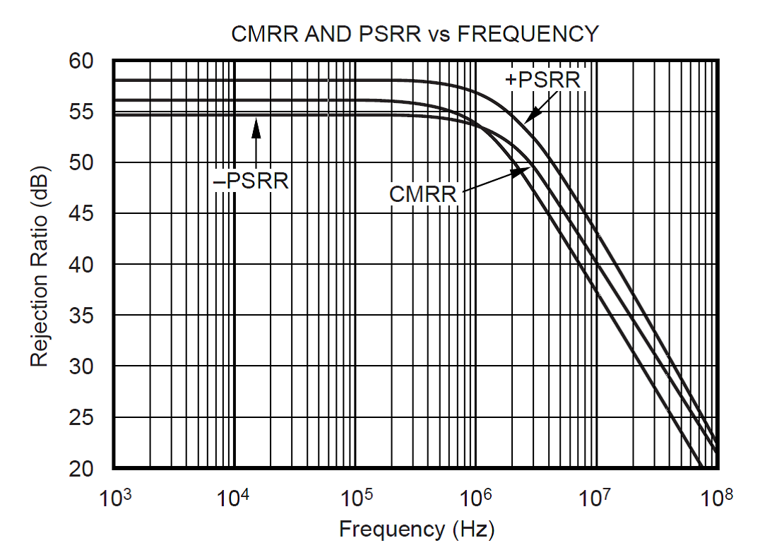 Adapting Low Speed Precision Circuits To The High Realm Highspeed Amplifier Analog Wire Blogs Ti E2e Community Cfb Amplifiers On Other Hand Will Have Poor Cmrr At Frequencies See Figure 2 For Opa695 14ghz 125ma Quiescent Current And Zol Plots
