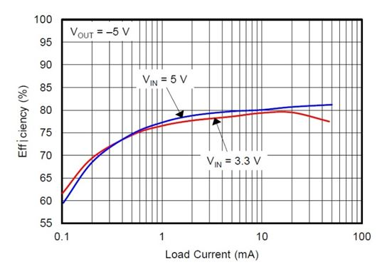 efficiently power that op amp - power house - blogs