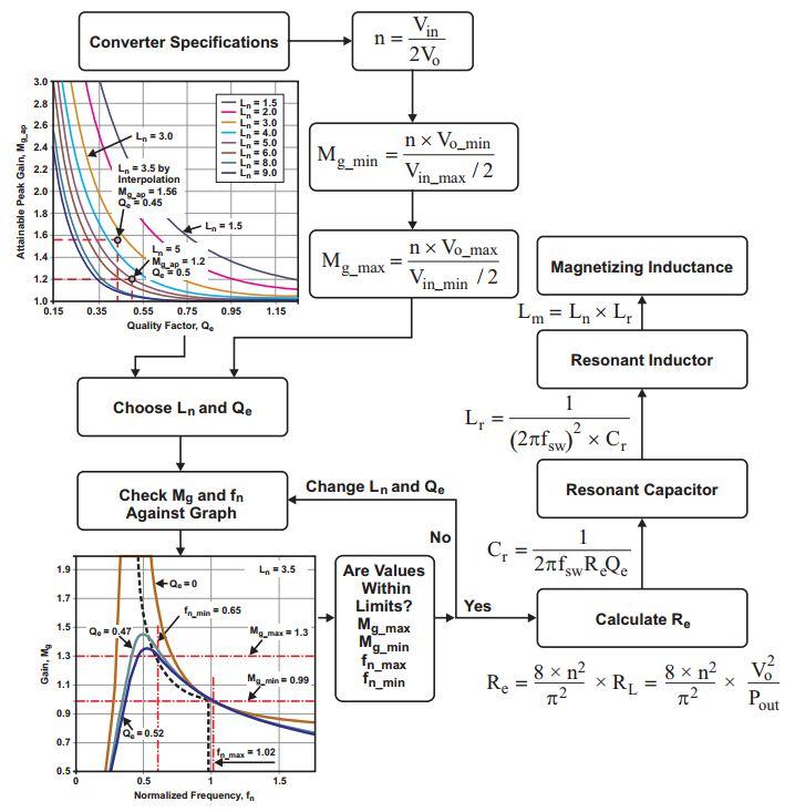 电源小贴士:设计逻辑链路控制(llc)谐振半桥电源转换器