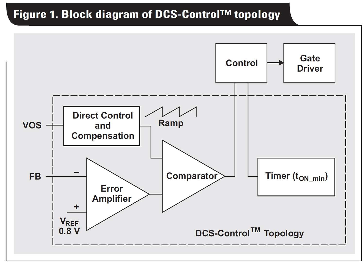 Making Tradeoffs In Power Design Control House Blogs Ti Figure 1 Block Diagram Click On Image To Enlarge The Diagrams